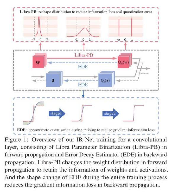 信息保留的二值神经网络IR-Net,落地性能和实...