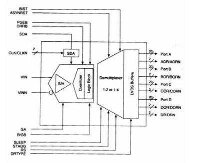 淺談數字示波器和取樣示波器的關鍵器體