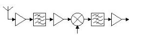 Ka波段接收前端的系統組成及工作原理