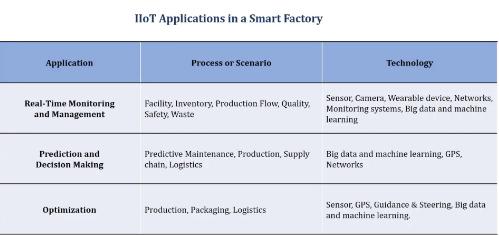 工業物聯網在制造業和智能工廠中的應用介紹