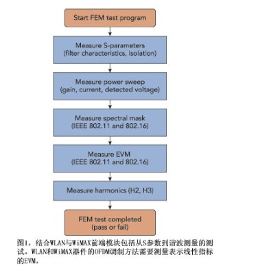 RF模块严峻的测试面临的挑战如何解决