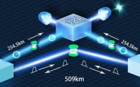 中科大实现量子保密通信最远距离,开始步入深化应用