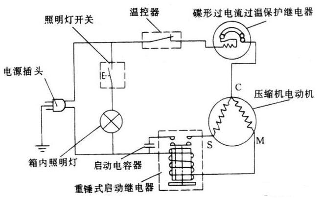 电冰箱常见故障分类及维修