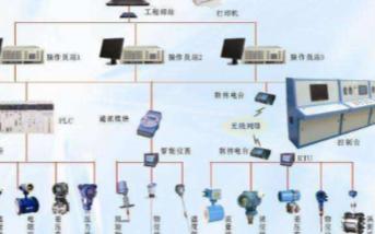 工業控制平台的(de)種(zhong)類(lei)及應(ying)用設計方(fang)案介紹