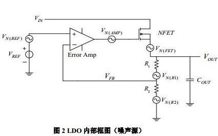 LDO环路稳定性对射频频综相噪有什么影响