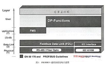 基于Profibus现场总线技术的PLC器件实现电路自动化控制系统的设计