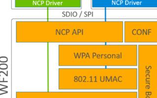 芯科科技推出WF200系列Wi-Fi收发器产品,适用于低功耗物联网中