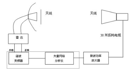 网络分析中矢量网络分析仪应用实例