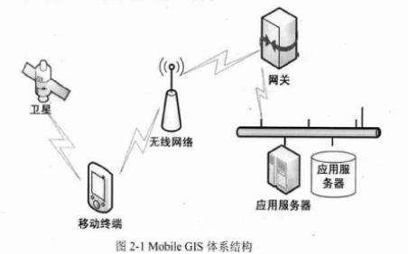 LBS在电力抄表系统中的应用及导航算法研究