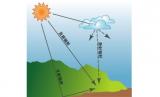 太阳辐射传感器的相关介绍