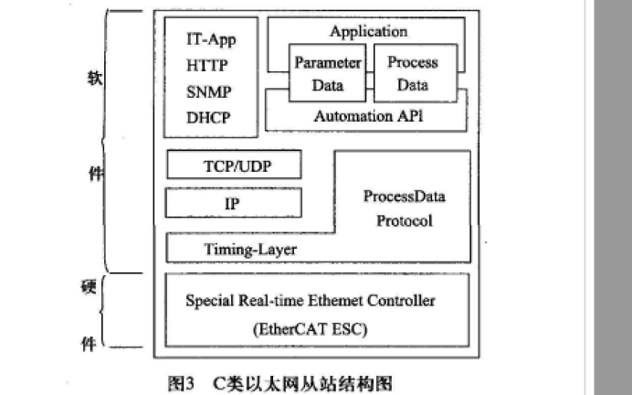 EtherCAT中SPI通讯模块配置研究的详细资料说明