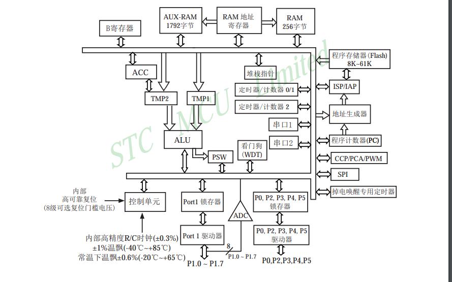 STC15F2K60S2系列单片机的数据手册