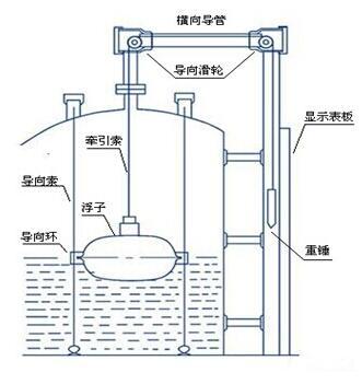 浮标液位计结构示意图_浮标液位计工作原理