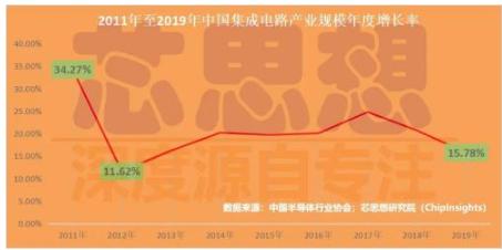 2019年中国集成电路产业现状,同比下滑12.1%
