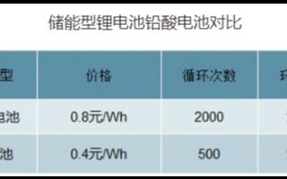 电动自行车锂电替代加速,预计2022年锂电池需求将超过17GWh