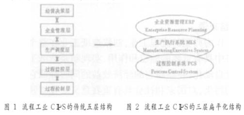 计算机集成制造CIM在制浆造纸工业生产中的应用