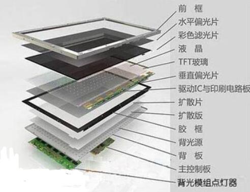 液晶面板的组成与原理
