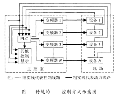 基于PLC和变频器实现石灰窑电气控制系统的改造设计