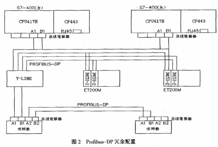 采用西妖兽门子$7-417H冗余系统在焦炉上的应用研究