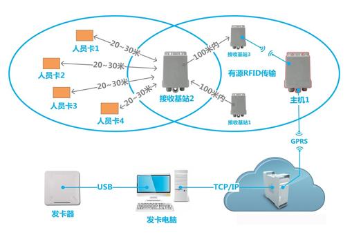 基于(yu)RFID技ji)醯鬧悄芏ㄎwei)系統介紹