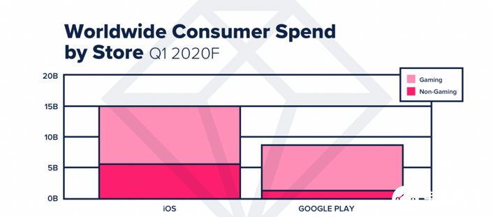 两大应用商店2020年第一季度创新纪录 全球消费者花费超过234亿美元