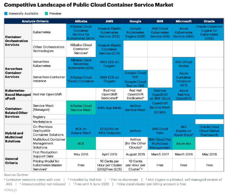 阿里云與AWS并列成為了全球容器產品最完善的云服務廠商