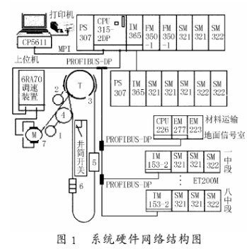 利用s7—300 PLC和现场总线实现矿山提升电控系统的设计