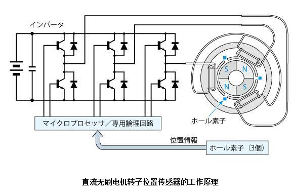 直流无刷电机转子位置传感器特点/工作原理/分类