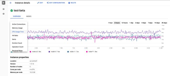 谷歌云平台发布Memystorore Beta测试 提供完全可管理的内存内数据存储