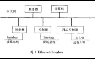 基于Interbus現場總線和PLC器(qi)件實現煤碼頭除塵(chen)控制系統設計