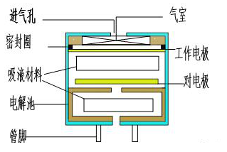 你知道哪一些(xie)電化(hua)學傳感器