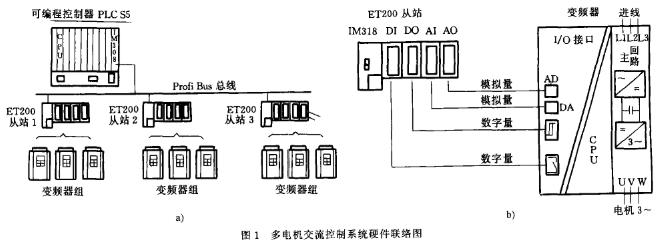 基于西门子PLC S5器件实现多电机交流控制系统的软硬件设计