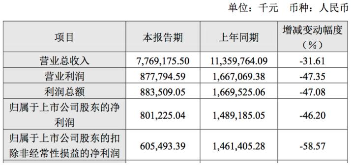 長飛光(guang)縴光(guang)纜股(gu)份(fen)有限公司正(zheng)式發布了2019年業績快(kuai)報