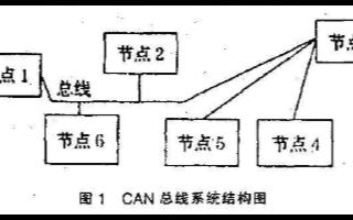 通过测试集成收发器性能实现对CAN数据总线系统的EMC进行预评价