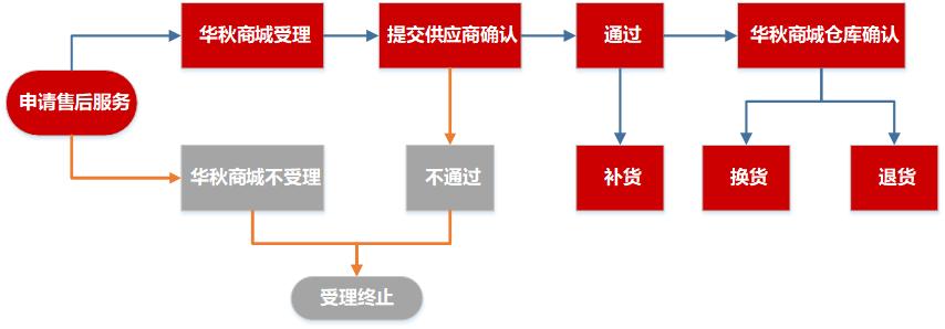 退換貨流程.png