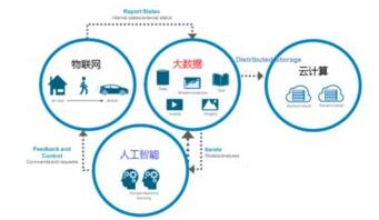 远程监控传输的问题如何来解决