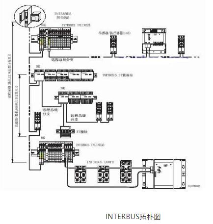 采用INTERBUS總線技術實現港口自動噴灑作業系統的設計