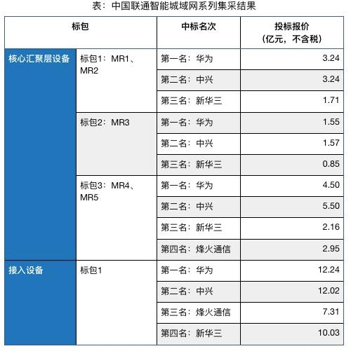 中国联通正式公布了智能城域网系列集采结果