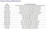 Intel和AMD明年(nian)才能拿(na)出支持(chi)DDR5內存的平(ping)台 三星2021年(nian)量產DDR5內存