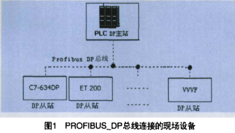 采用现场总线和PLC器件实现板坯连铸机电气自动控制系统的设计