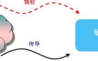 一文帮你搞定繁杂的电源EMI理论架构!!!