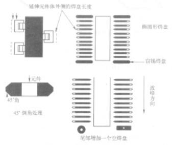 采用波峰焊工艺进行PCB设计时有哪些要求
