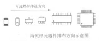 再流焊与波峰焊工艺的元器件排布要求有哪些