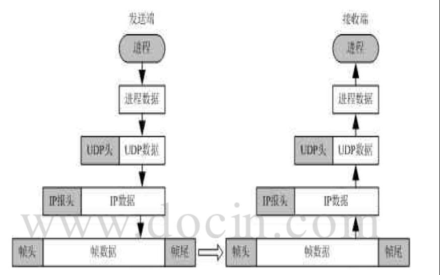 如何使用java設計UDP協(xie)議網上聊天程序