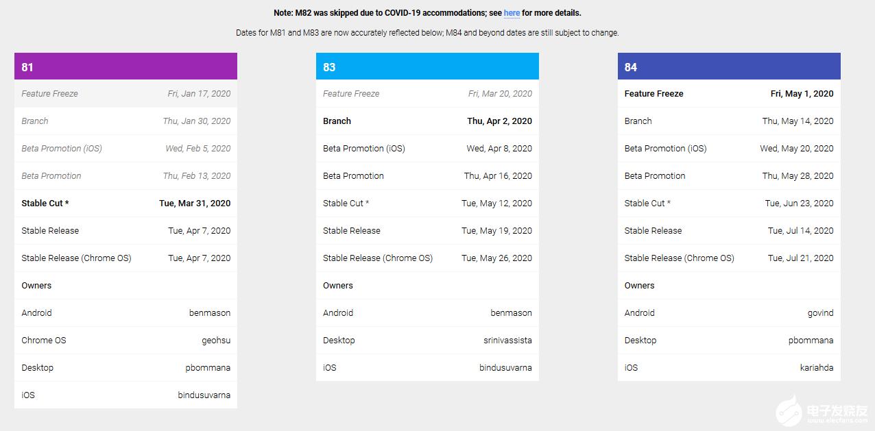 谷歌公布调整后的Chrome和Chrome OS版本更新时间表
