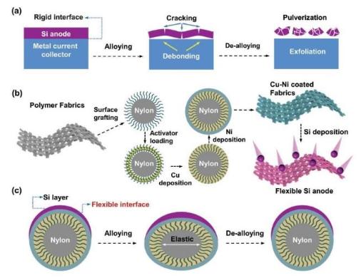新型硅石墨双离子电池研发成功,具有超高倍率和长循环寿命