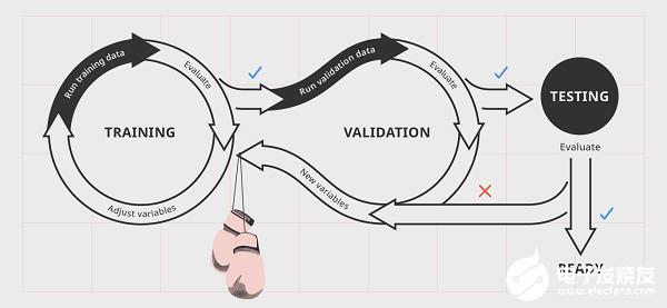 混合方案部署AI / ML并为其提供合理的布线方案