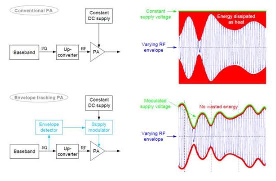 傳統功率放大器和包絡跟蹤放大器基本原理圖