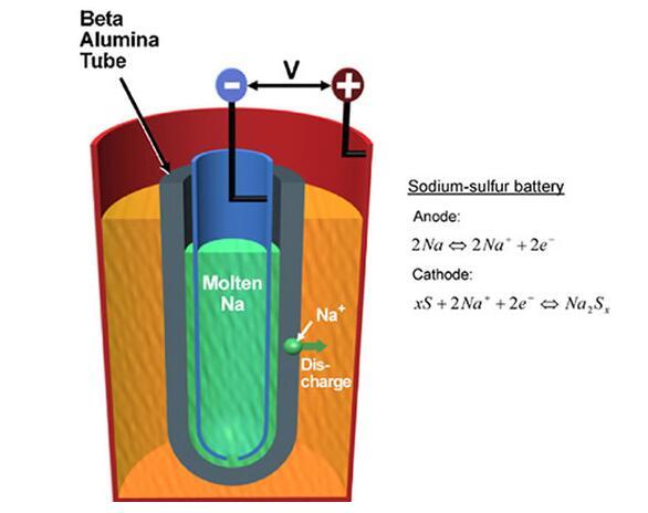 钠硫电池的结构组成_钠硫电池的作用
