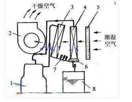 除湿机的五种除湿方式_除湿机的工作原理